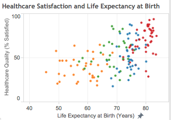Is428 2013 14 term1 assign2 inezlimjie visual analytics for healthcare satisfaction and life expectancy at birthg ccuart Choice Image