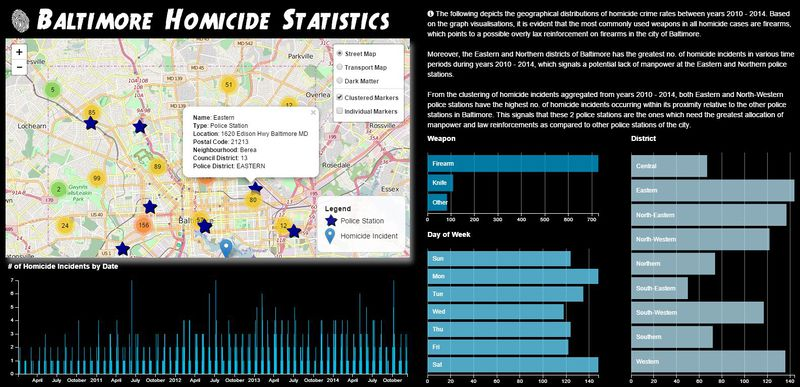 IS Mafia Application - Visual Analytics for Business