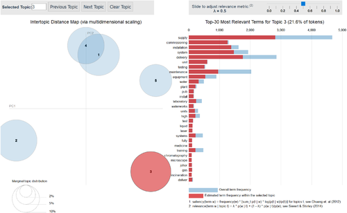 Group17 Report - Visual Analytics and Applications