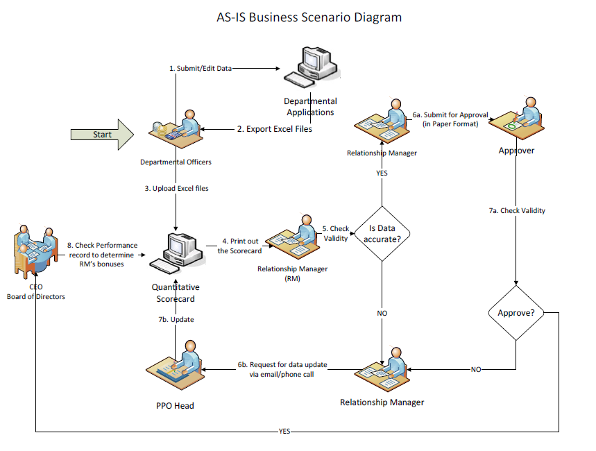 BJB_AS IS_Business_Diagram is480 team wiki 2012t1 optimus optimus team project overview is480