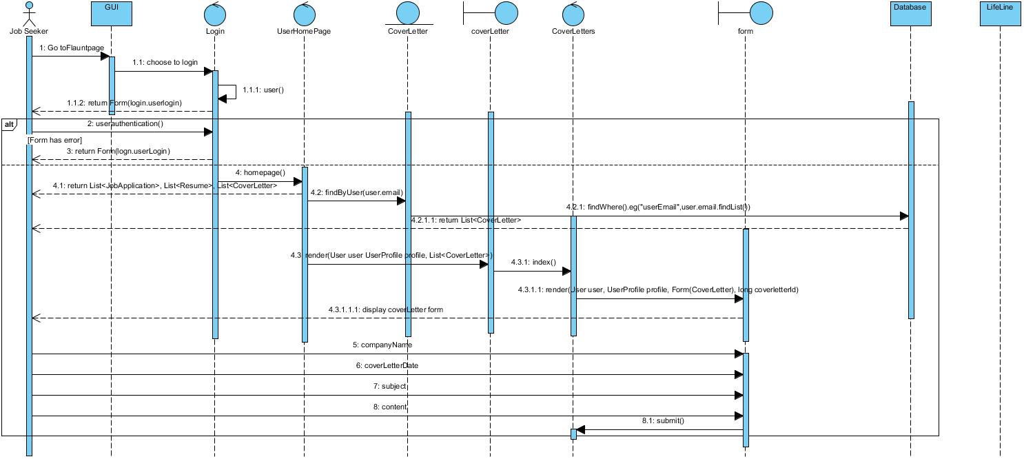 Sequence Diagram Template  Creately