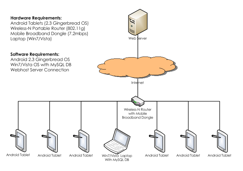 IS480 Team wiki: 2011T2 Eureka Deployment Architecture - IS480
