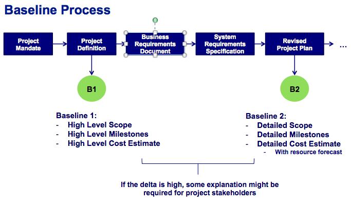 project baseline