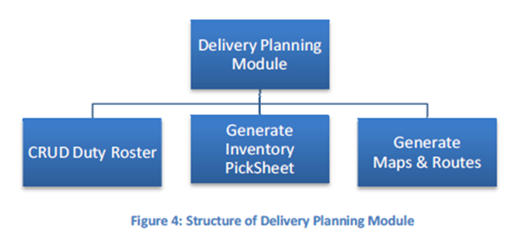 Delivery Planning Module