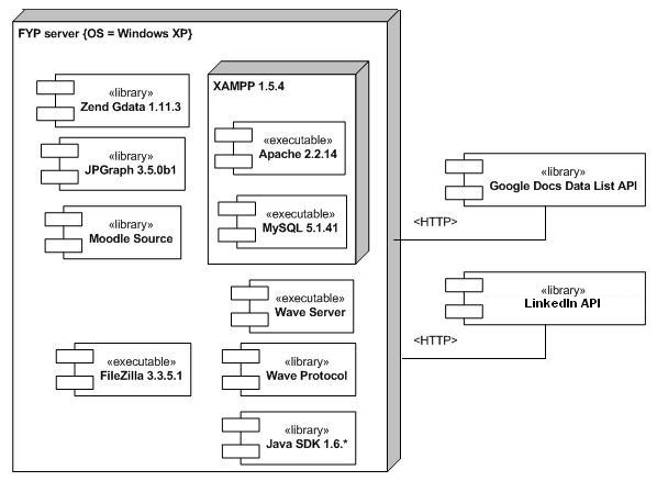 Nomads deployment diagram is480 retrieved from httpswiki uis480indexptitlenomadsdeploymentdiagramoldid29940 ccuart Image collections