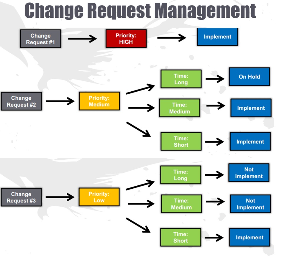 implement change management processes essay By following the 5 key elements of effective change management in an outlined process it may be as simple as identifying how to implement change effectively.