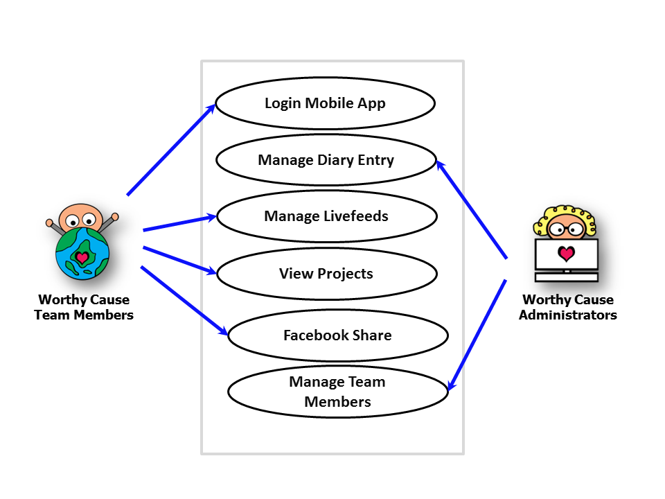 Is480 team wiki 2012t1 sincerenet use case description is480 application use caseg ccuart Gallery