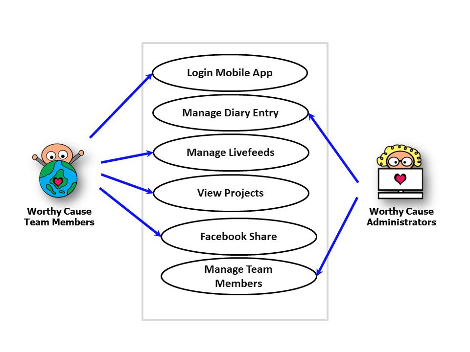 Is480 team wiki 2012t1 sincerenet use case description is480 application use caseg ccuart Images
