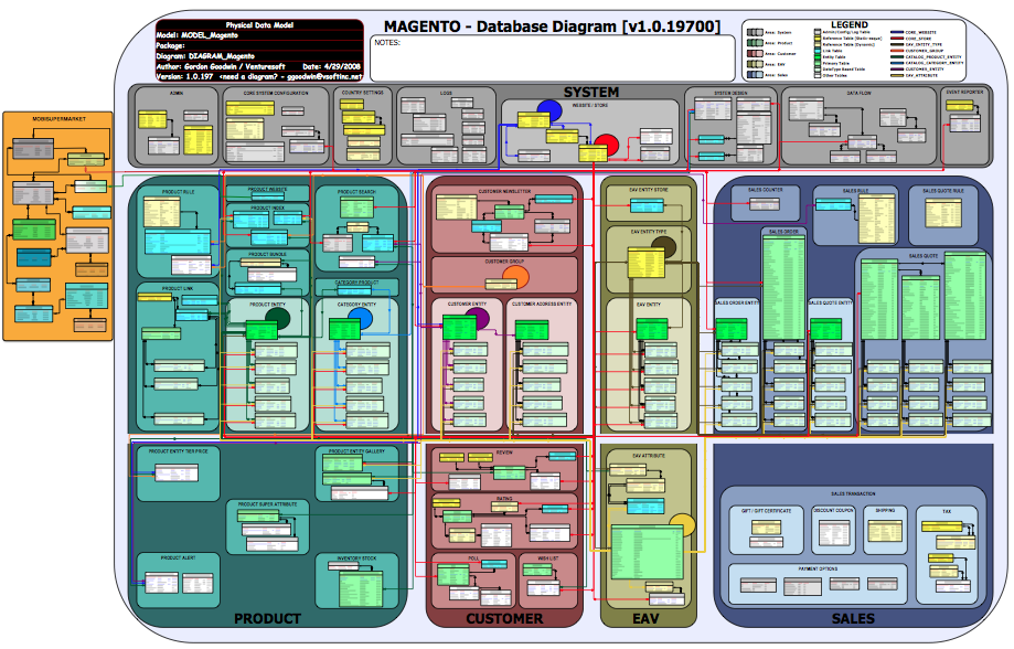 2012t2 team chm project design is480 for Magento 2 architecture diagram