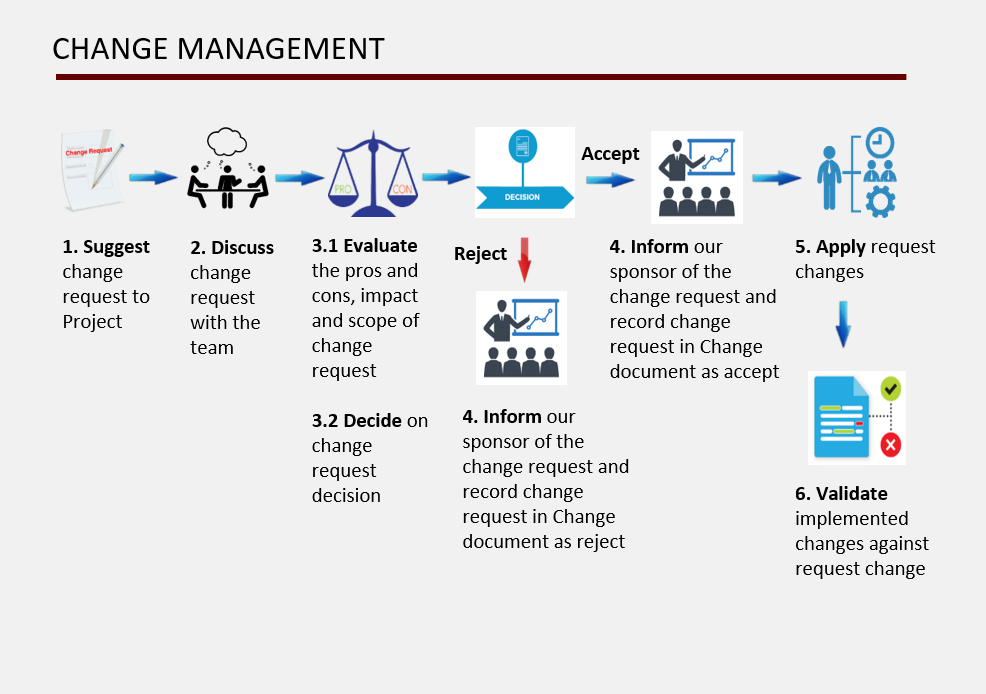 change management process goodyear Goodyear global manufacturing about management total quality management lean management process improvement process of change over time.