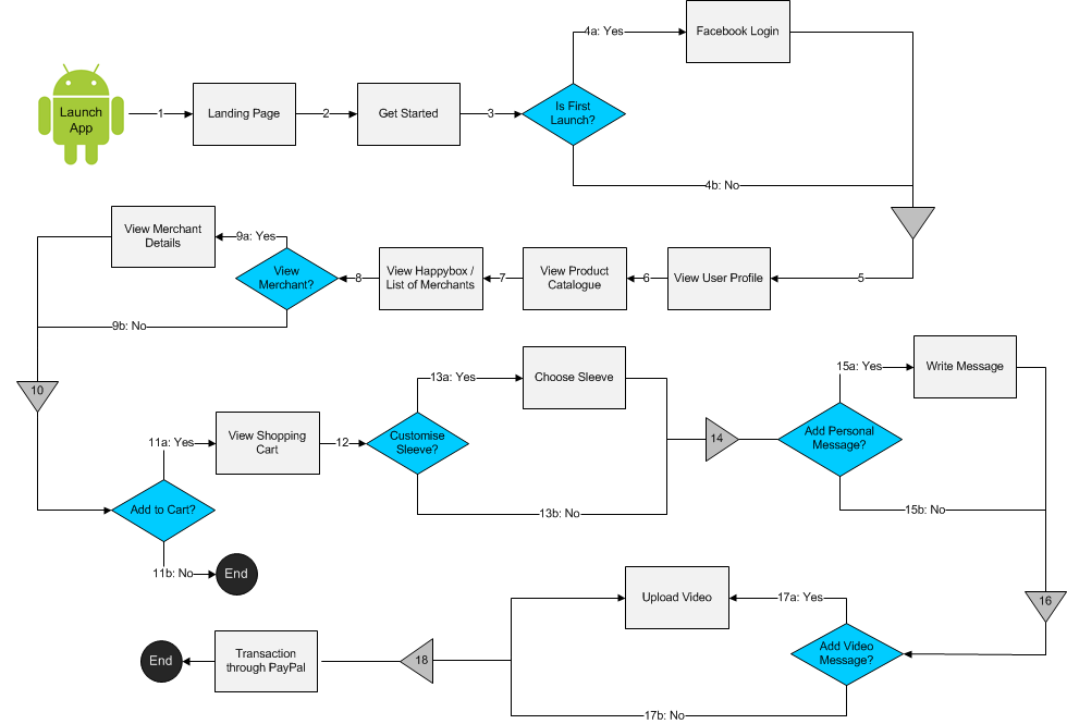 is480 team wiki 2012t1 team transformers project documentation Approval Process Flow Diagram purchasehappyboxmap2 png
