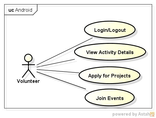 Use Case Diagram Android App Images How To Guide And