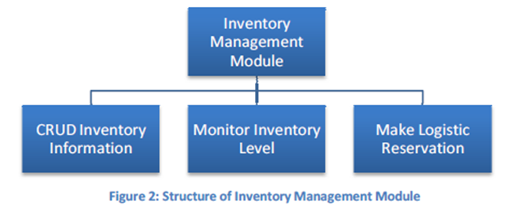 scope and delimitation in products monitoring and sales inventory system To make an inventory system for regarding the status of the products, suppliers, sales scope and delimitation scope the employees who are.