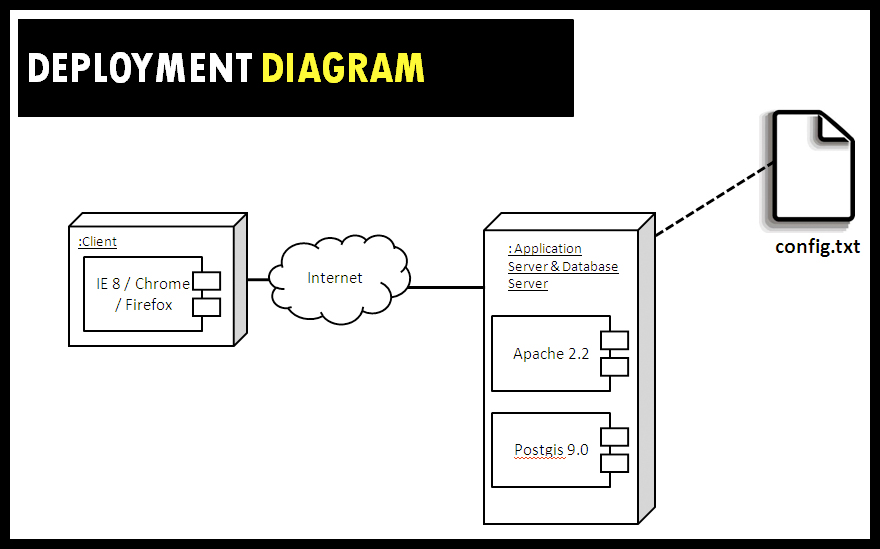 Deployment Diagram Deployment Diagrams Depict on washer motor wiring diagrams