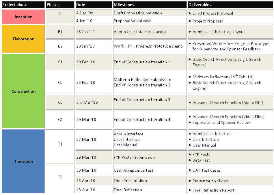 project deliverables template excel - list of deliverables template a sample project charter
