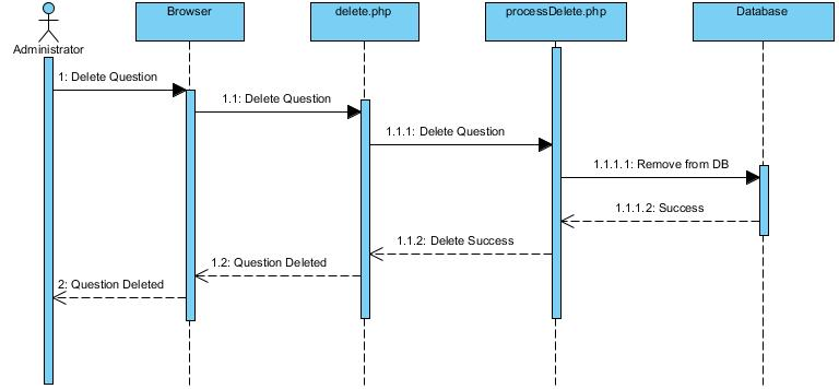 Is480 team wiki 2011t2 redspot sequence diagram is480 deletequestiong ccuart Gallery