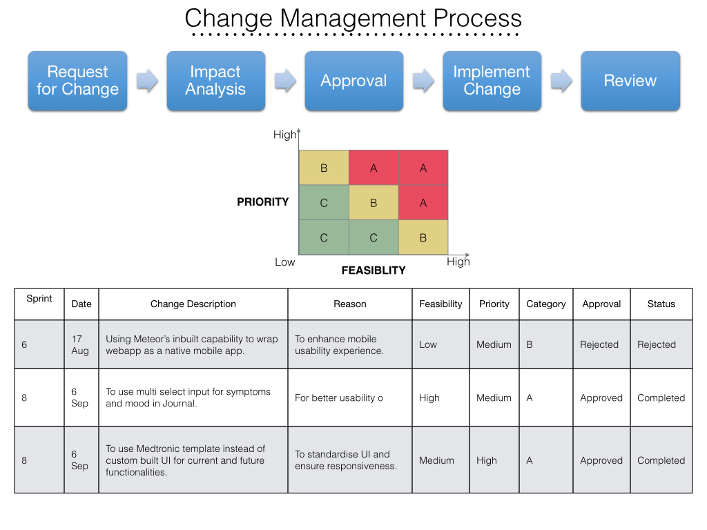change management 1 change management is Journal of change management reflections series - free access research collection included in the emerging sources citation index (esci.