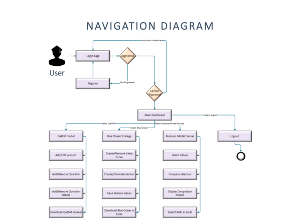 navigation diagrams