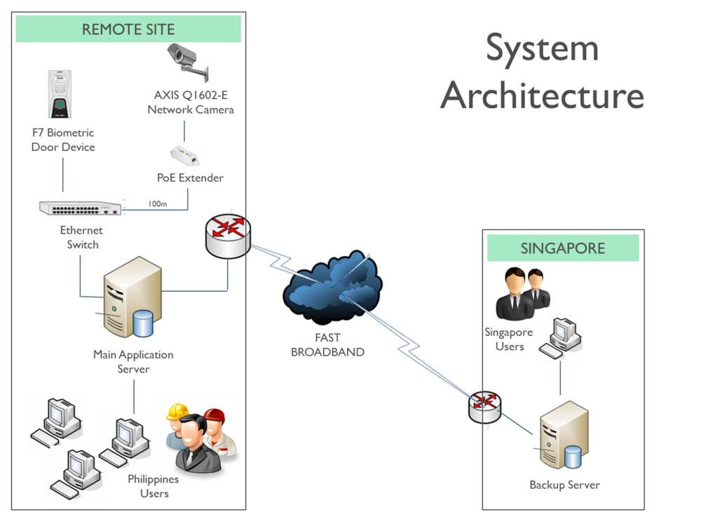 Trading system architecture diagram