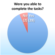 IntelliCrops-Usability-Round 1-Analytics-Complete.png