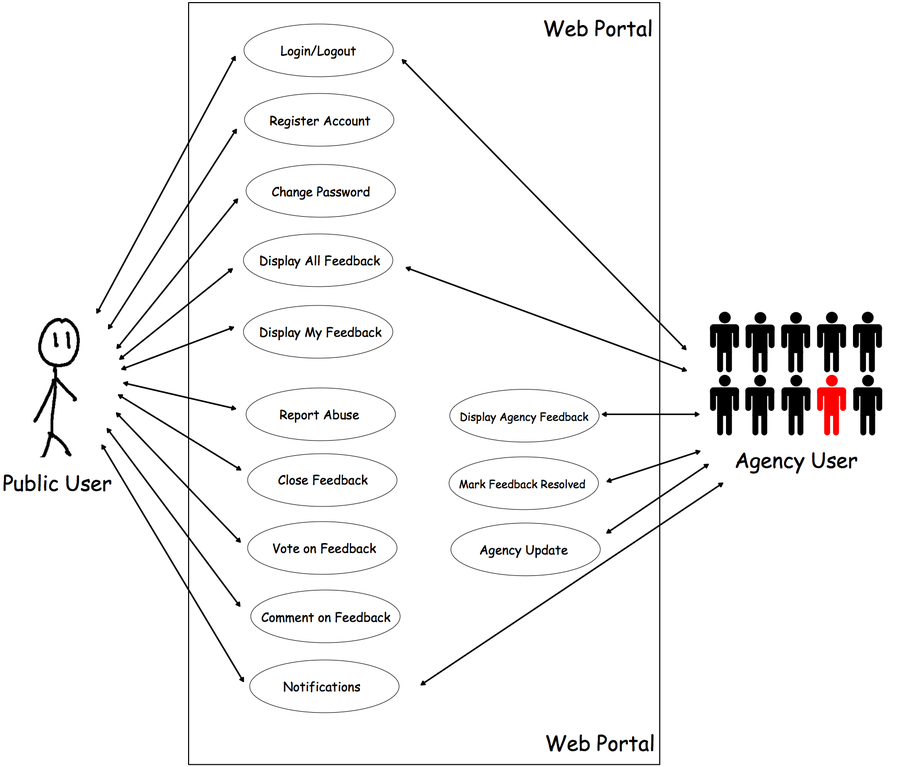 is  team wiki  t team epsilon use case   is  web pfp use case diagram epsilon png