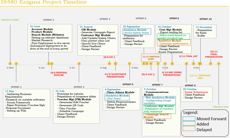 Actual Project Timeline V3PNG