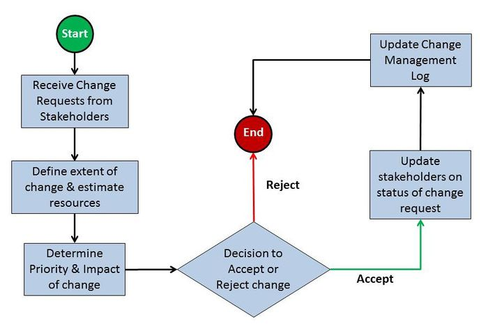 PentaMatrix Change Management Flow Diagram