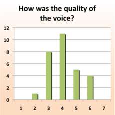IntelliCrops-Usability-Round 2-IVR-Quality.png