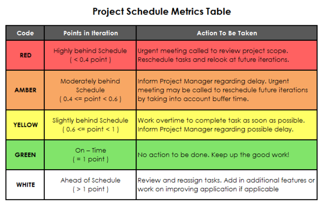 project manager app