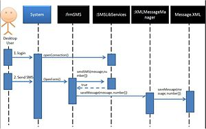 Is480 team wiki 2010t1 oolala final is480 system sequence diagram ccuart Image collections
