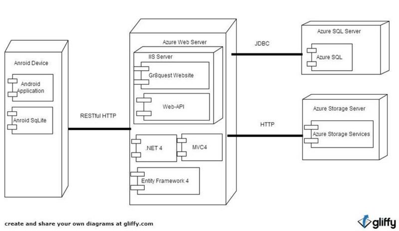 Is480 team wiki 2012t1 steep project scope is480 deployment diagram ccuart Image collections
