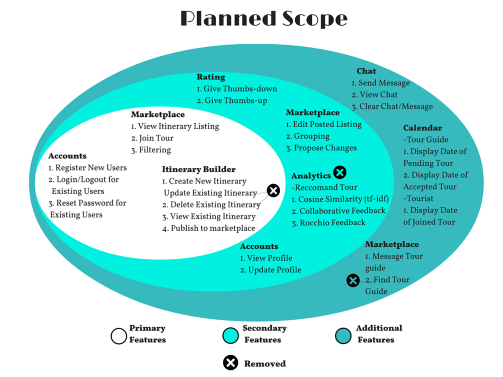 scope plan
