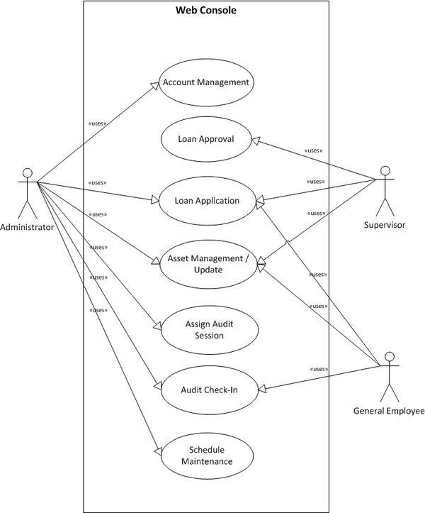 Is480 team wiki 2013t2 invenio usecases is480 use case diagram web console midterm updateg ccuart Image collections