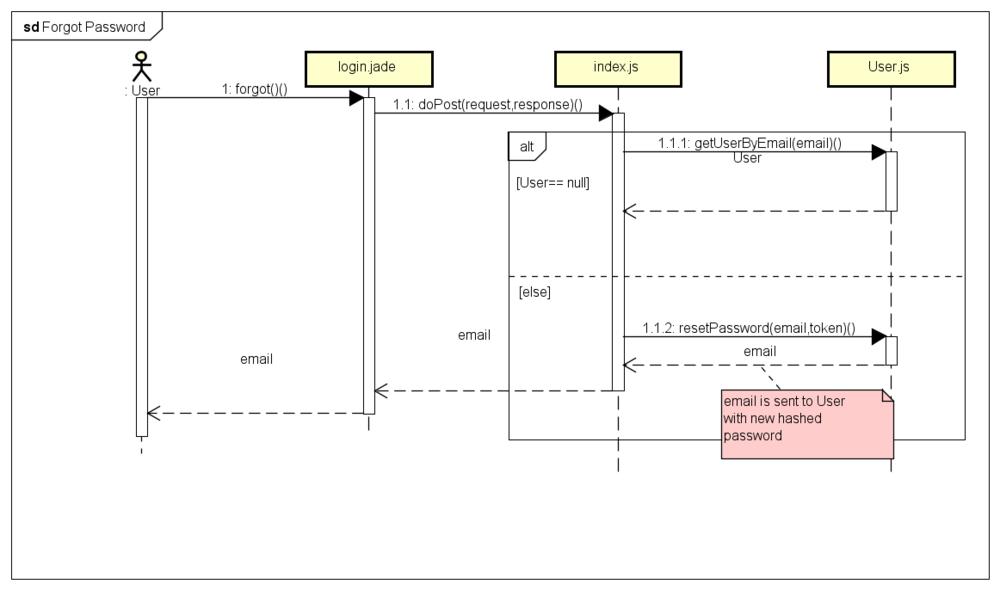 IS480 Team wiki  2017T1 DevNinjas Documentation    Diagrams