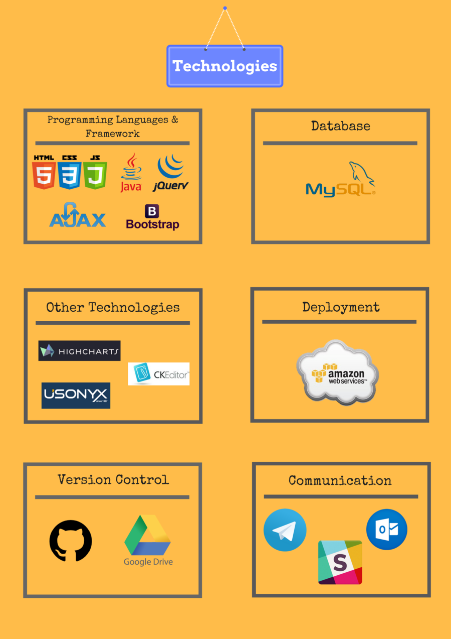 IS480 Team wiki: 2017T2 Ulinkers Technologies - IS480