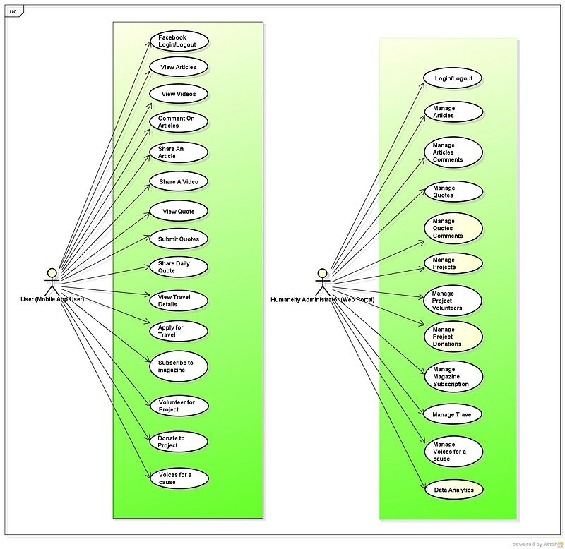 Is480 team wiki 2012t2 succinq project documentation use case is480 humaniety usecase diagramg ccuart Image collections