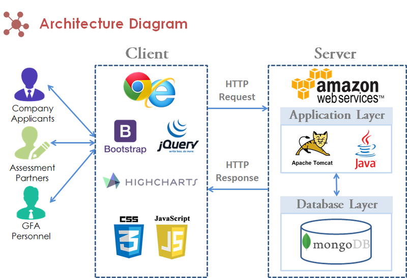 Is480 team wiki 2012t1 apptalk diagrams is480 architecture diagramg ccuart Images