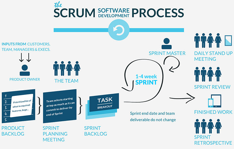 agile project management framework pdf