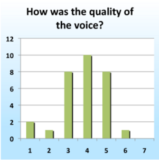 IntelliCrops-Usability-Round 1-IVR-Quality.png