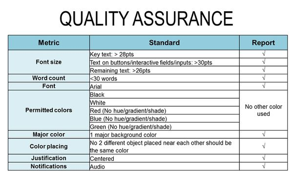 Project quality metrics pictures to pin on pinterest for Quality assurance metrics template