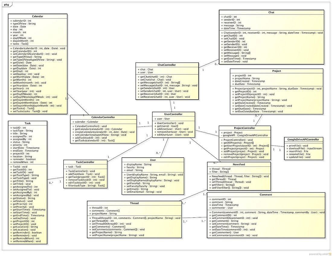 is  team wiki  t pro cept projectdocumentation class    class diagram