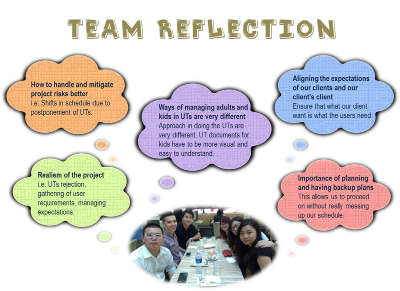 res 351 week 3 learning team reflection The role of reflection in education has created an upsurge of interest  students  work collaboratively in teams of four to five, with learning  were student  reflection journals for an entire week during week 3 of the  to lead the team  and the rest of the 4 members who follows what the leader instruct to do.