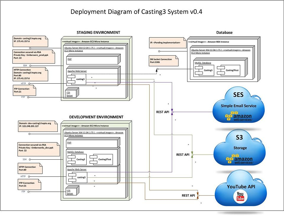 Is480 team wiki 2012t1 timber werkz techdiagrams is480 deployment diagram version 04 deployment diagram v04g ccuart Image collections