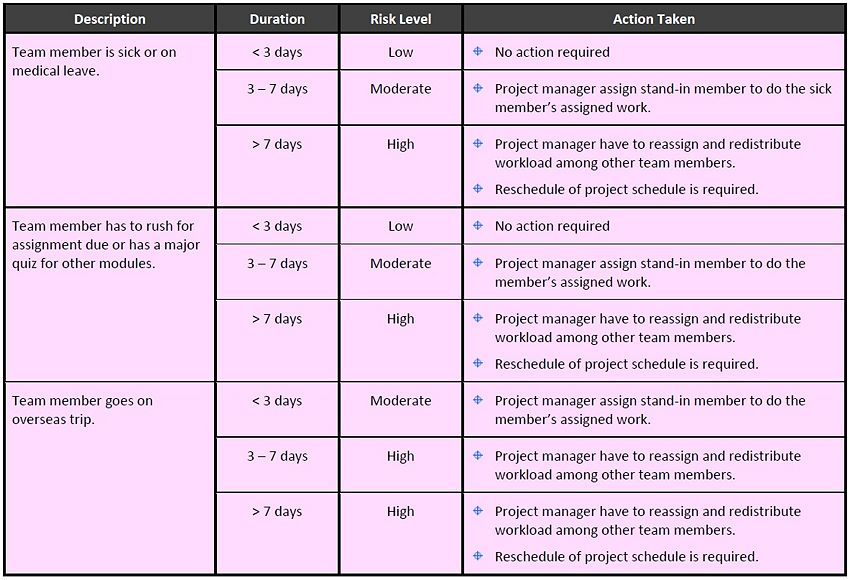 project contingency plan template – IT Contingency Plan Template